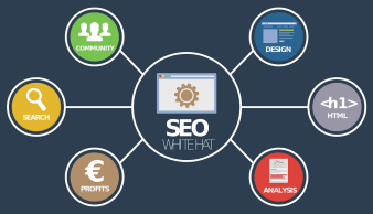 SEO for content